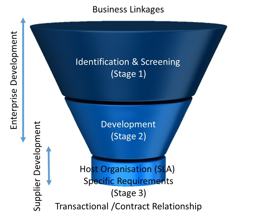 Supplier Development Funnel High Quality Image